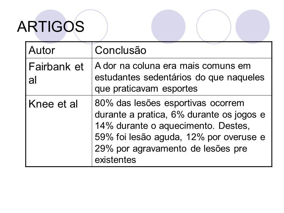 ARTIGOS AutorConclusão Fairbank et al A dor na coluna era mais comuns em estudantes sedentários do que naqueles que praticavam esportes Knee et al 80%