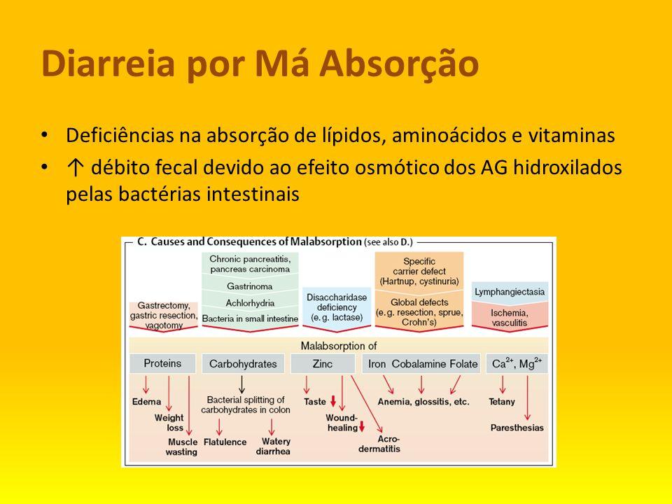 Diarreia por Má Absorção Deficiências na absorção de lípidos, aminoácidos e vitaminas débito fecal devido ao efeito osmótico dos AG hidroxilados pelas