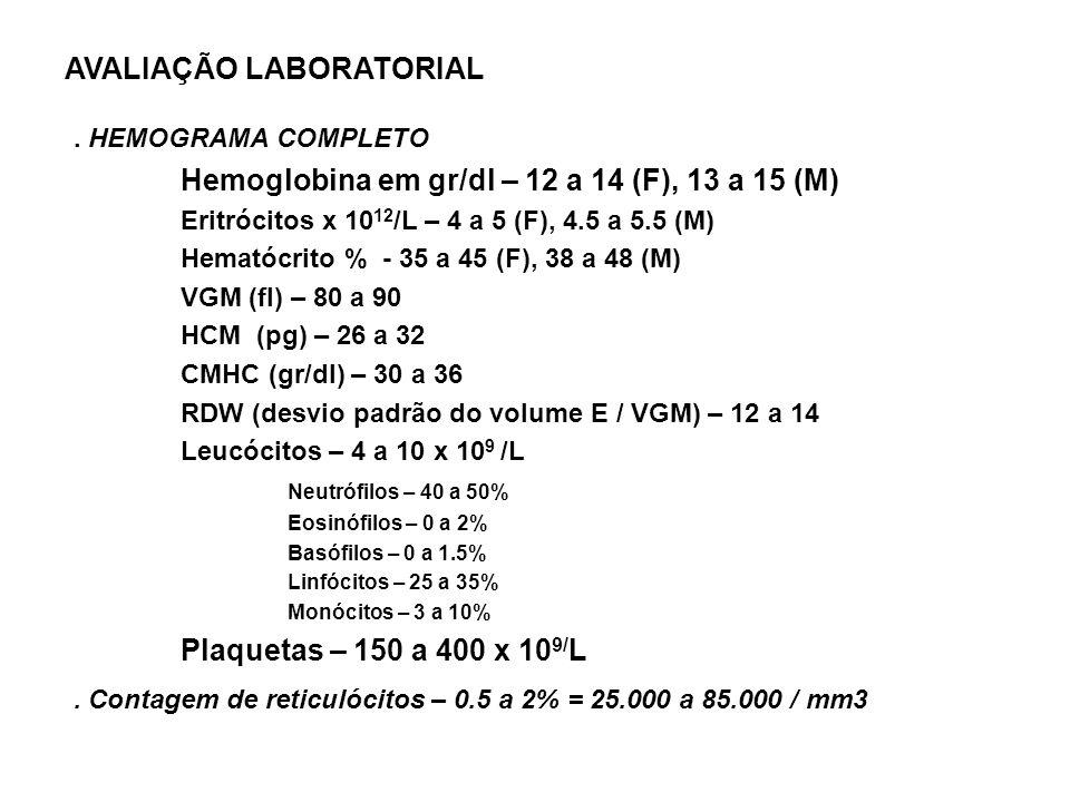 AVALIAÇÃO LABORATORIAL. HEMOGRAMA COMPLETO Hemoglobina em gr/dl – 12 a 14 (F), 13 a 15 (M) Eritrócitos x 10 12 /L – 4 a 5 (F), 4.5 a 5.5 (M) Hematócri