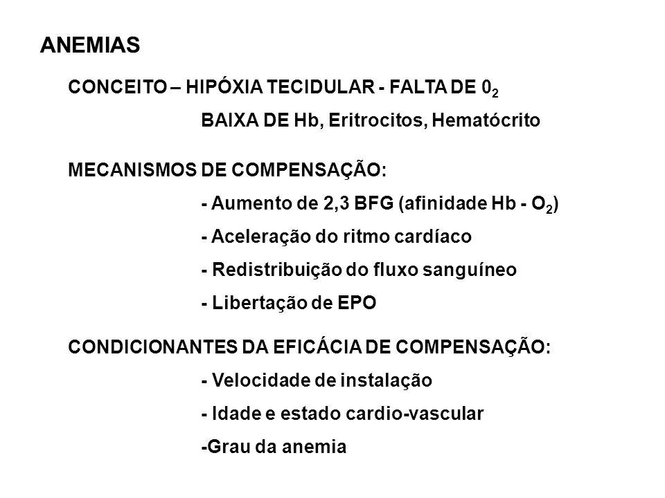 ANEMIAS CONCEITO – HIPÓXIA TECIDULAR - FALTA DE 0 2 BAIXA DE Hb, Eritrocitos, Hematócrito MECANISMOS DE COMPENSAÇÃO: - Aumento de 2,3 BFG (afinidade H