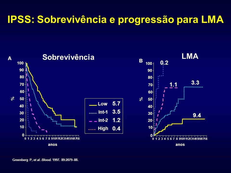 IPSS: Sobrevivência e progressão para LMA Low Int-1 Int-2 High 100 90 80 70 60 50 40 30 20 10 0 A 0123456789 1112131415161718 anos % Sobrevivência 100 90 80 70 60 50 40 30 20 10 0 0123456789 1112131415161718 anos % LMA B Greenberg P, et al.