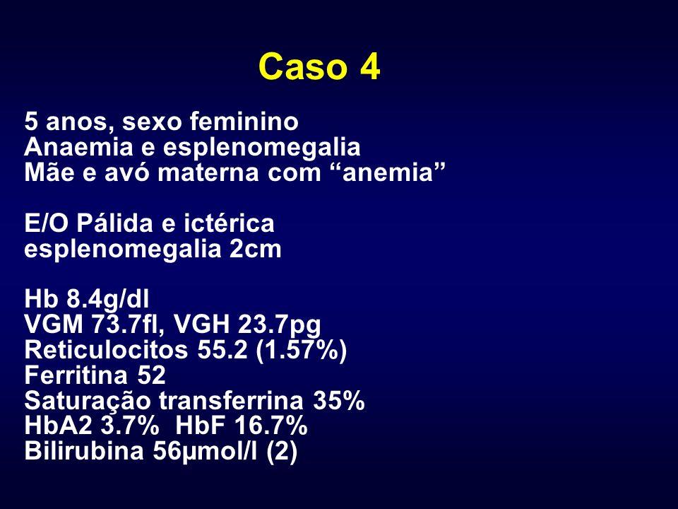 Caso 4 5 anos, sexo feminino Anaemia e esplenomegalia Mãe e avó materna com anemia E/O Pálida e ictérica esplenomegalia 2cm Hb 8.4g/dl VGM 73.7fl, VGH 23.7pg Reticulocitos 55.2 (1.57%) Ferritina 52 Saturação transferrina 35% HbA2 3.7% HbF 16.7% Bilirubina 56µmol/l (2)