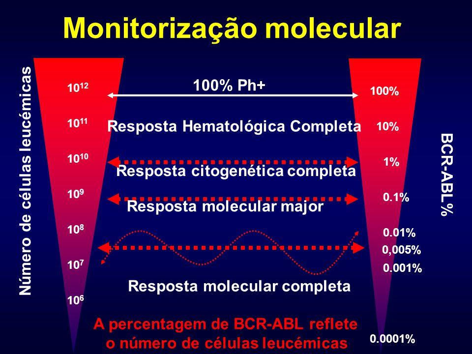Resposta citogenética completa Resposta molecular major 100% 10% 1% 0.1% 0.01% 0.001% 0.0001% BCR-ABL% 10 12 10 1110 10 9 10 8 10 7 10 6 Número de células leucémicas A percentagem de BCR-ABL reflete o número de células leucémicas Resposta molecular completa 0,005% 100% Ph+ Resposta Hematológica Completa Monitorização molecular