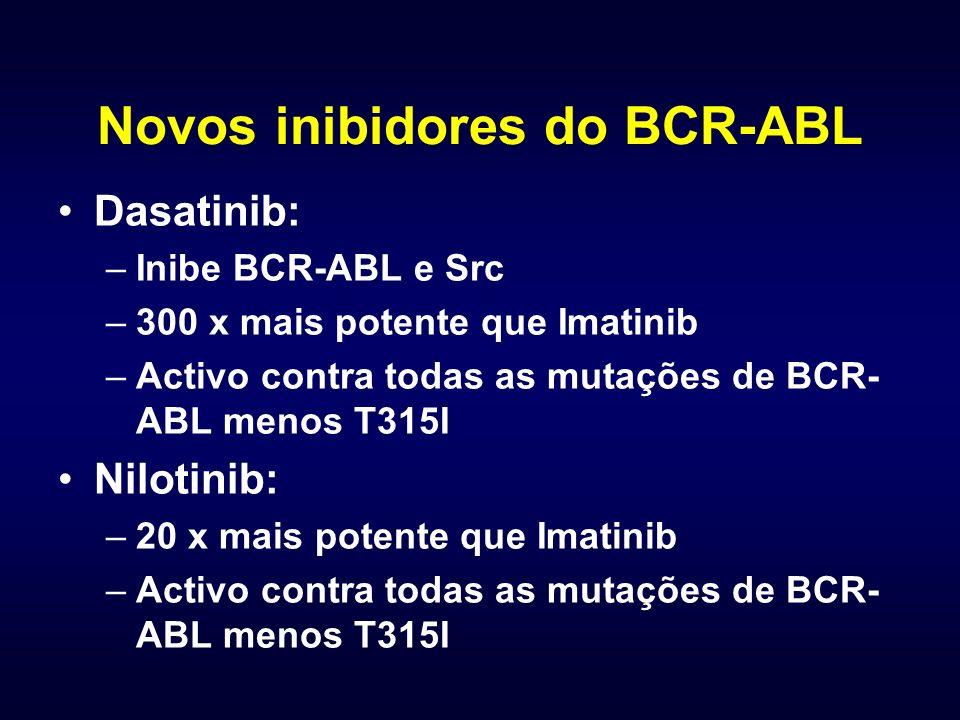 Novos inibidores do BCR-ABL Dasatinib: –Inibe BCR-ABL e Src –300 x mais potente que Imatinib –Activo contra todas as mutações de BCR- ABL menos T315I Nilotinib: –20 x mais potente que Imatinib –Activo contra todas as mutações de BCR- ABL menos T315I
