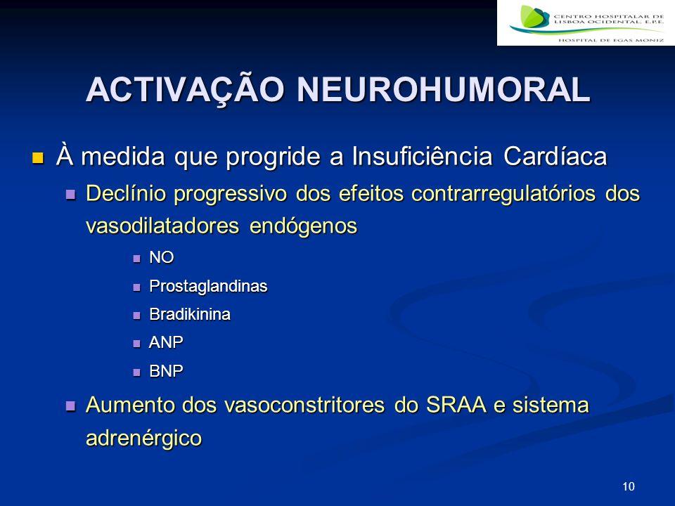 10 ACTIVAÇÃO NEUROHUMORAL À medida que progride a Insuficiência Cardíaca À medida que progride a Insuficiência Cardíaca Declínio progressivo dos efeit