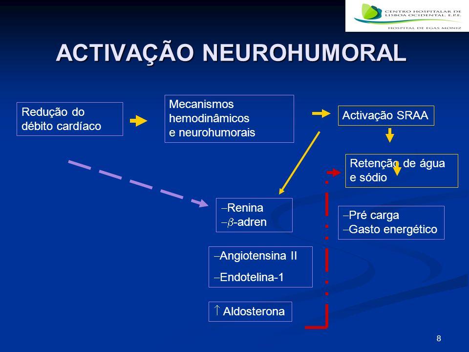 8 ACTIVAÇÃO NEUROHUMORAL Redução do débito cardíaco Mecanismos hemodinâmicos e neurohumorais Renina -adren Angiotensina II Endotelina-1 Aldosterona Activação SRAA Retenção de água e sódio Pré carga Gasto energético
