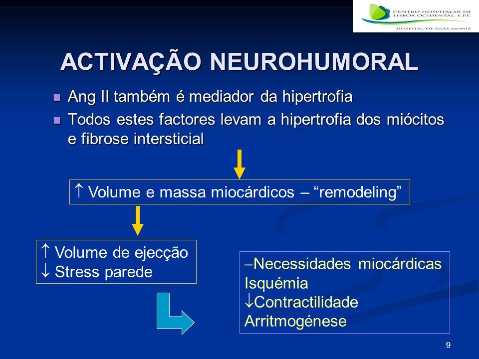 9 ACTIVAÇÃO NEUROHUMORAL Ang II também é mediador da hipertrofia Ang II também é mediador da hipertrofia Todos estes factores levam a hipertrofia dos miócitos e fibrose intersticial Todos estes factores levam a hipertrofia dos miócitos e fibrose intersticial Volume e massa miocárdicos – remodeling Volume de ejecção Stress parede Necessidades miocárdicas Isquémia Contractilidade Arritmogénese