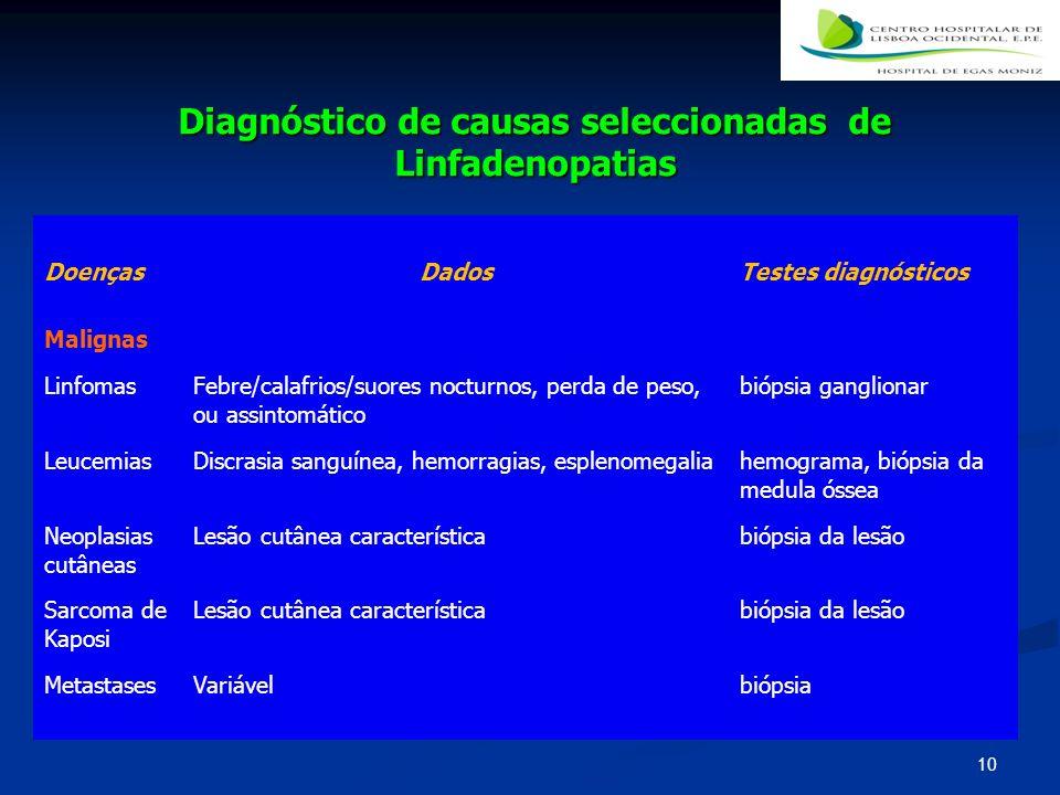 Diagnóstico de causas seleccionadas de Linfadenopatias DoençasDadosTestes diagnósticos Malignas LinfomasFebre/calafrios/suores nocturnos, perda de pes