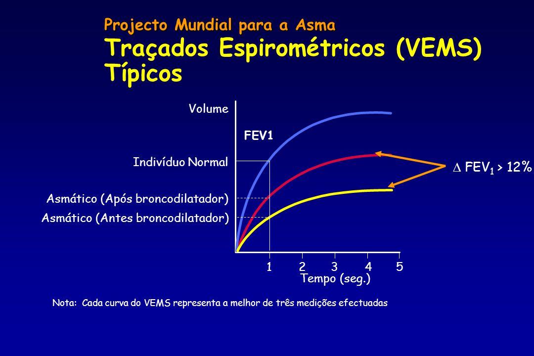 Projecto Mundial para a Asma Traçados Espirométricos (VEMS) Típicos 1 Tempo (seg.) 2345 FEV1 Volume Indivíduo Normal Asmático (Após broncodilatador) )
