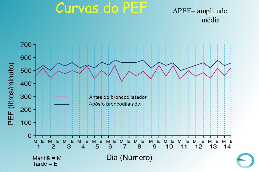 Curvas do PEF Antes do broncodilatador Após o broncodilatador Manhã = M Tarde = E Dia (Número) PEF (litros/minuto) PEF= amplitude média