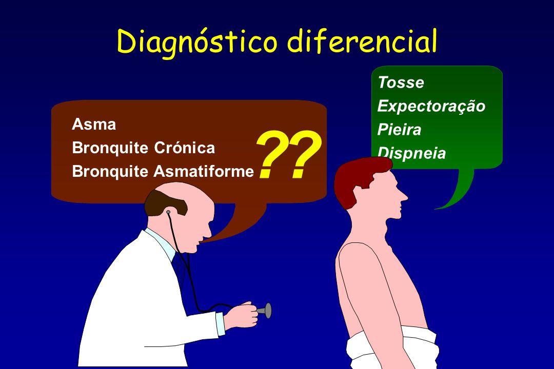 Tosse Expectoração Pieira Dispneia ? Asma Bronquite Crónica Bronquite Asmatiforme ? Diagnóstico diferencial