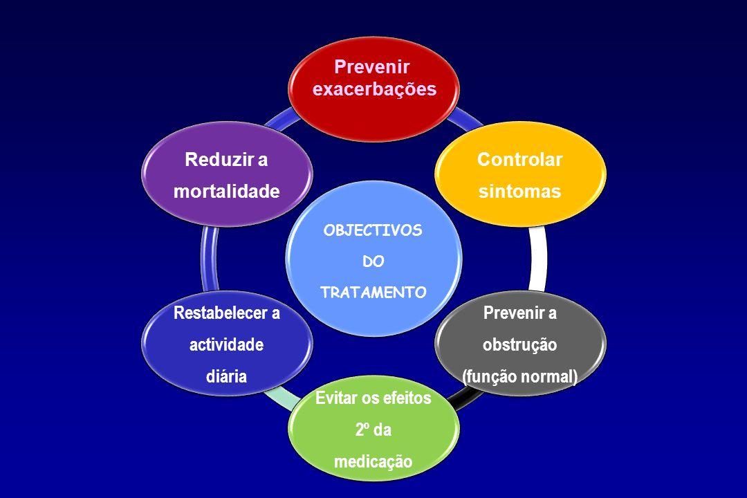 Prevenir exacerbações