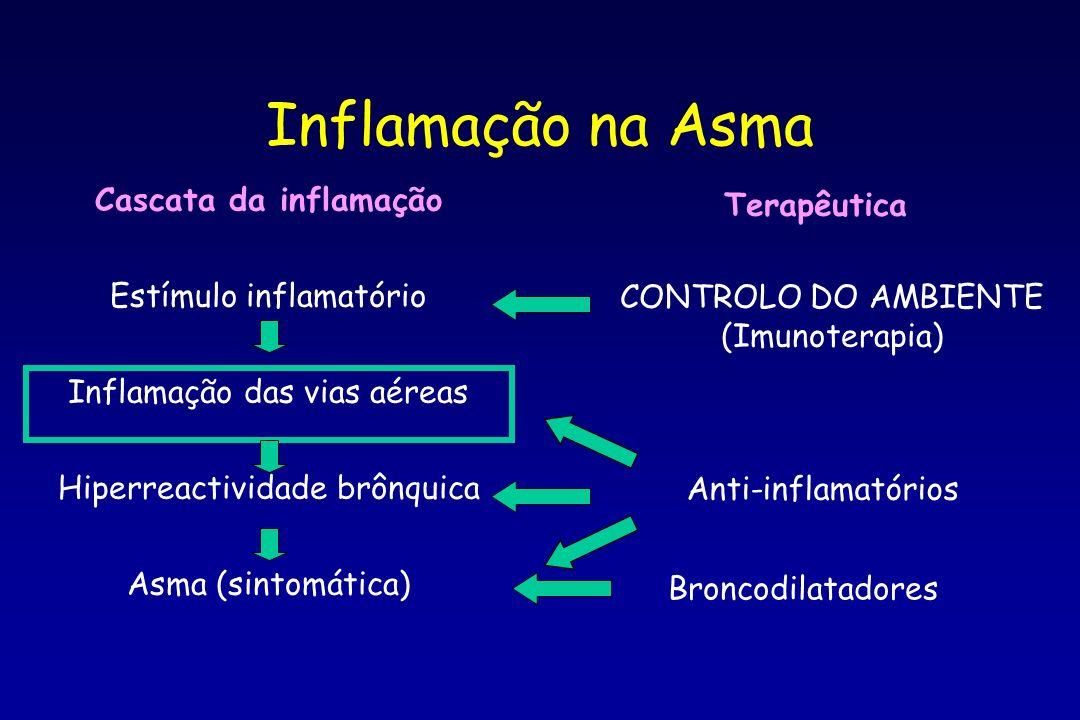Cascata da inflamação Estímulo inflamatório Inflamação das vias aéreas Hiperreactividade brônquica Asma (sintomática) Terapêutica CONTROLO DO AMBIENTE