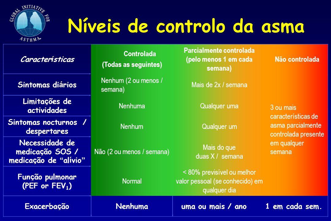 Níveis de controlo da asma Caracter í sticas Controlada (Todas as seguintes) Parcialmente controlada (pelo menos 1 em cada semana) Não controlada Sint