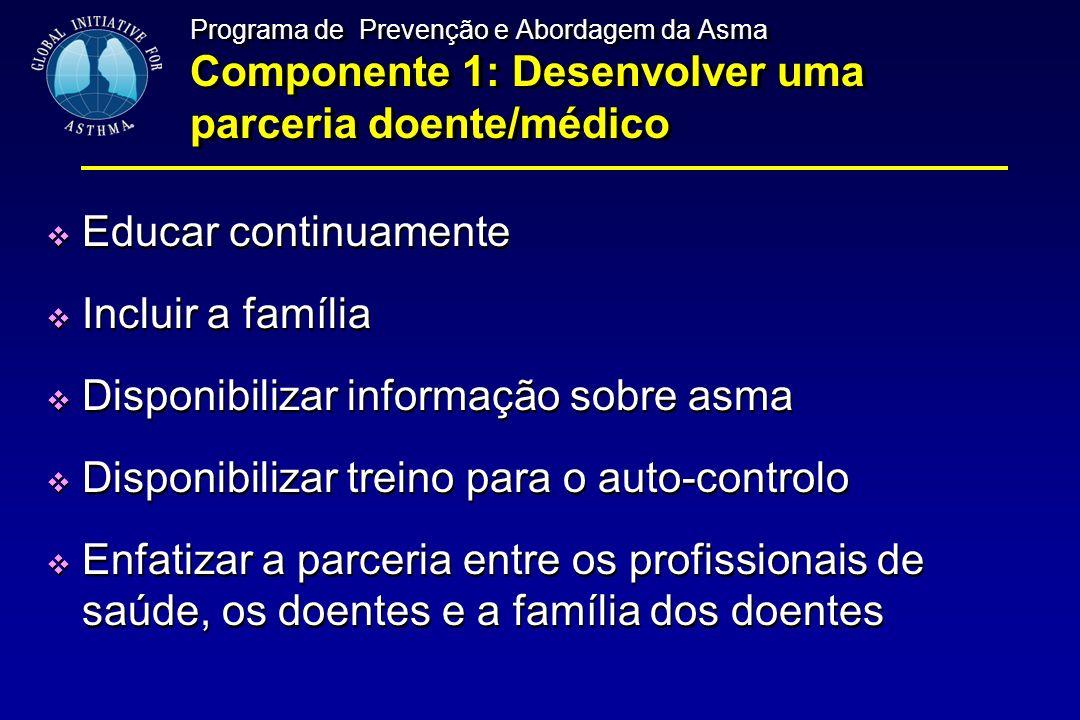 Programa de Prevenção e Abordagem da Asma Componente 1: Desenvolver uma parceria doente/médico Educar continuamente Incluir a família Disponibilizar i