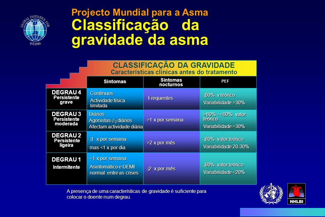 Projecto Mundial para a Asma Classificação da gravidade da asma CLASSIFICAÇÃO DA GRAVIDADE Características clínicas antes do tratamento Sintomas Sinto