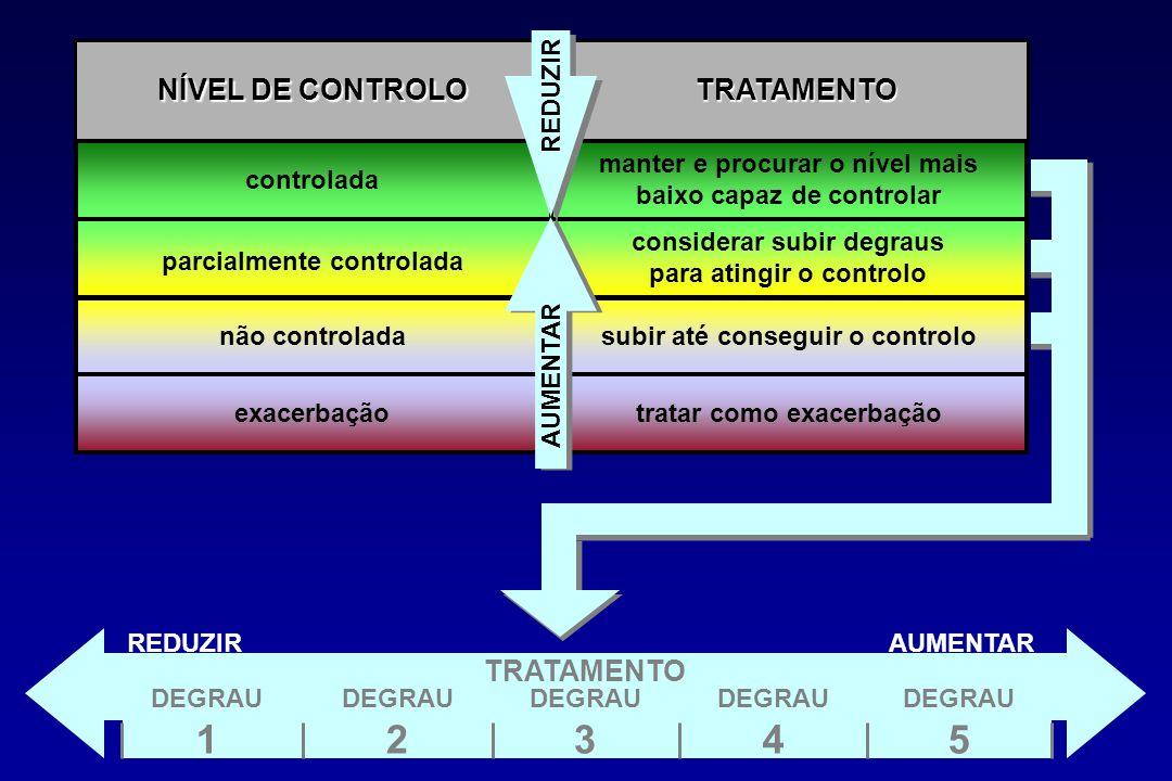 controlada parcialmente controlada não controlada exacerbação NÍVEL DE CONTROLO manter e procurar o nível mais baixo capaz de controlar considerar sub
