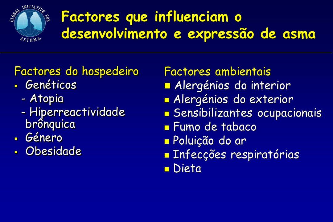 Causas de exacerbações de asma Alergénios Alergénios Infecções respiratórias Infecções respiratórias Exercício e hiperventilação Exercício e hiperventilação Alterações climáticas Alterações climáticas Dióxido de enxofre Dióxido de enxofre Alimentos, aditivos, fármacos Alimentos, aditivos, fármacos