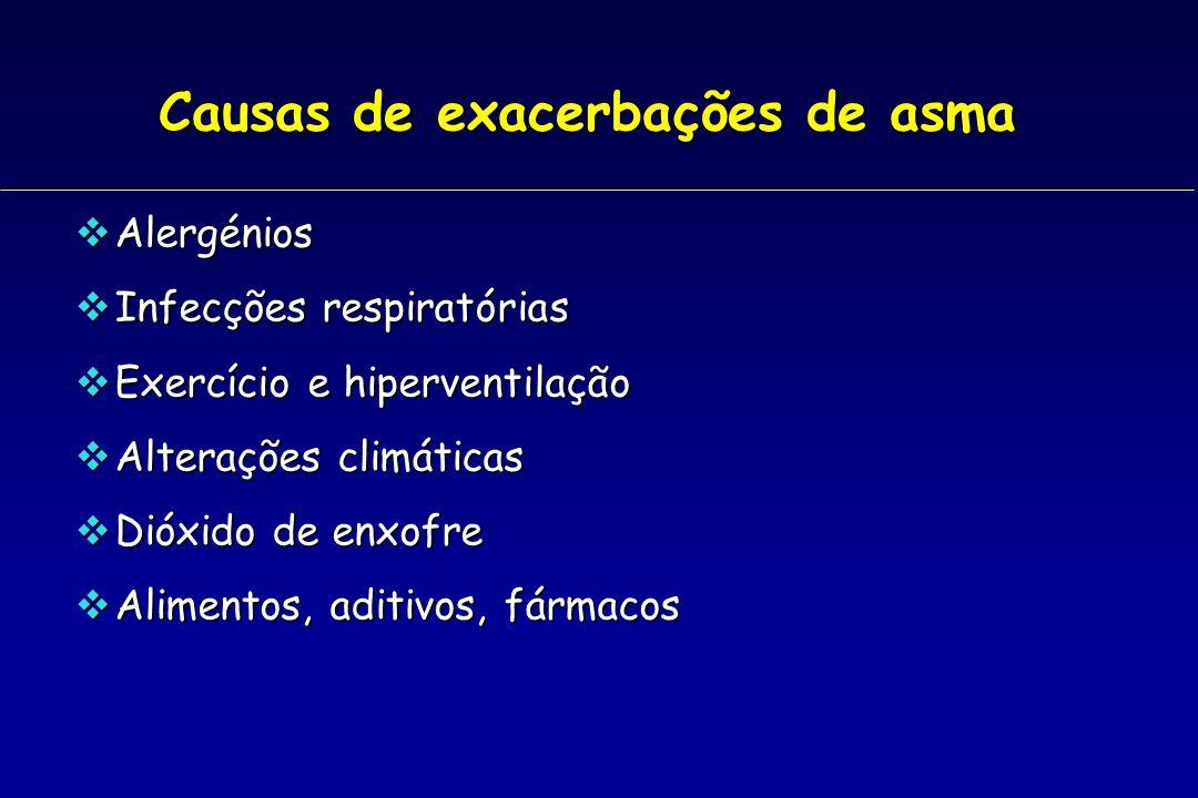 Causas de exacerbações de asma Alergénios Alergénios Infecções respiratórias Infecções respiratórias Exercício e hiperventilação Exercício e hipervent