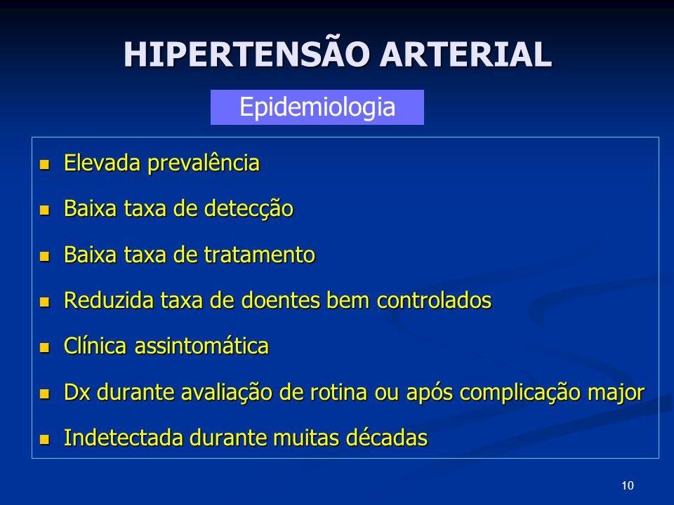 HIPERTENSÃO ARTERIAL Elevada prevalência Elevada prevalência Baixa taxa de detecção Baixa taxa de detecção Baixa taxa de tratamento Baixa taxa de trat