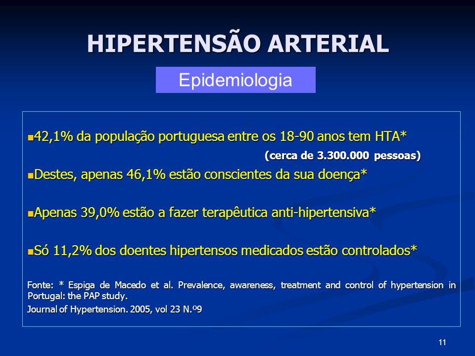 HIPERTENSÃO ARTERIAL 42,1% da população portuguesa entre os 18-90 anos tem HTA* 42,1% da população portuguesa entre os 18-90 anos tem HTA* (cerca de 3