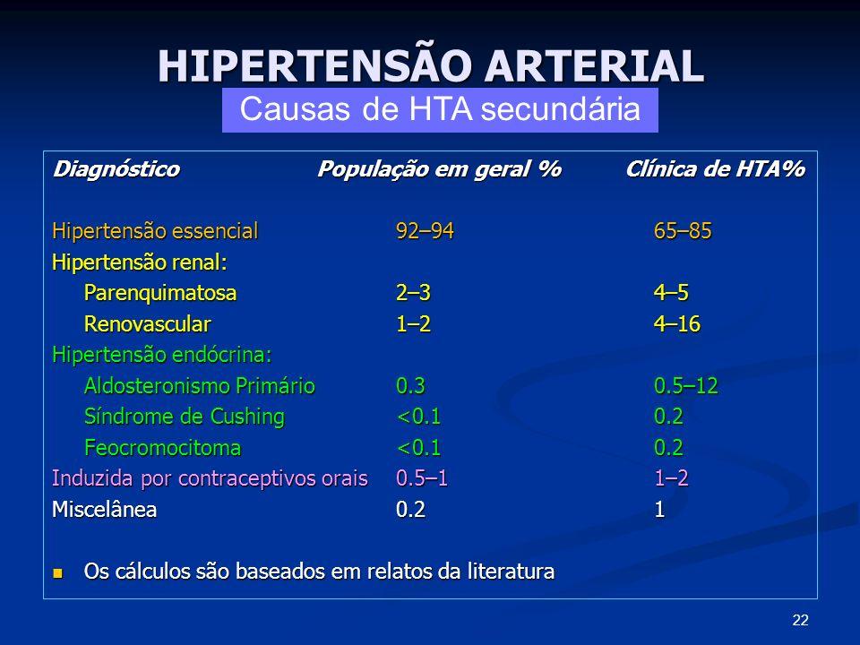 HIPERTENSÃO ARTERIAL Diagnóstico População em geral % Clínica de HTA% Hipertensão essencial92–9465–85 Hipertensão renal: Parenquimatosa2–34–5 Renovasc