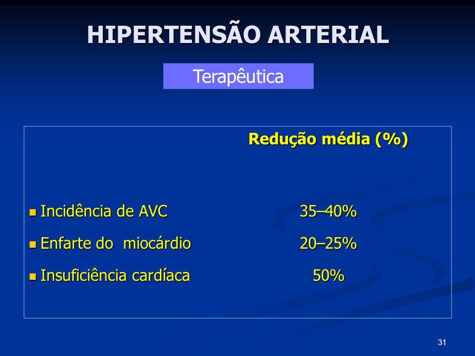 HIPERTENSÃO ARTERIAL Redução média (%) Incidência de AVC 35–40% Incidência de AVC 35–40% Enfarte do miocárdio 20–25% Enfarte do miocárdio 20–25% Insuf