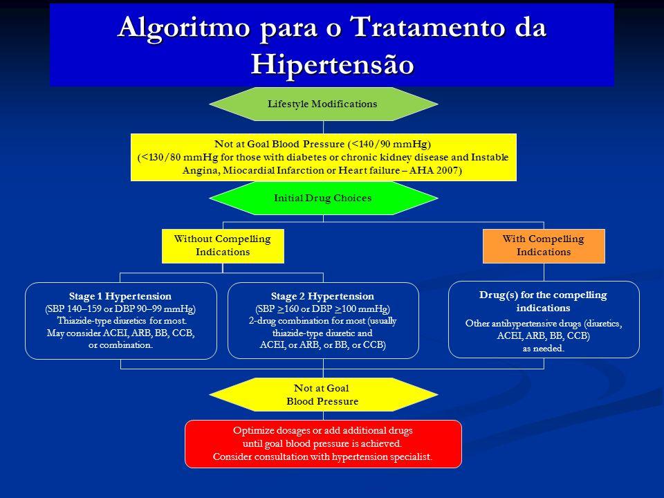 Algoritmo para o Tratamento da Hipertensão Not at Goal Blood Pressure (<140/90 mmHg) (<130/80 mmHg for those with diabetes or chronic kidney disease a
