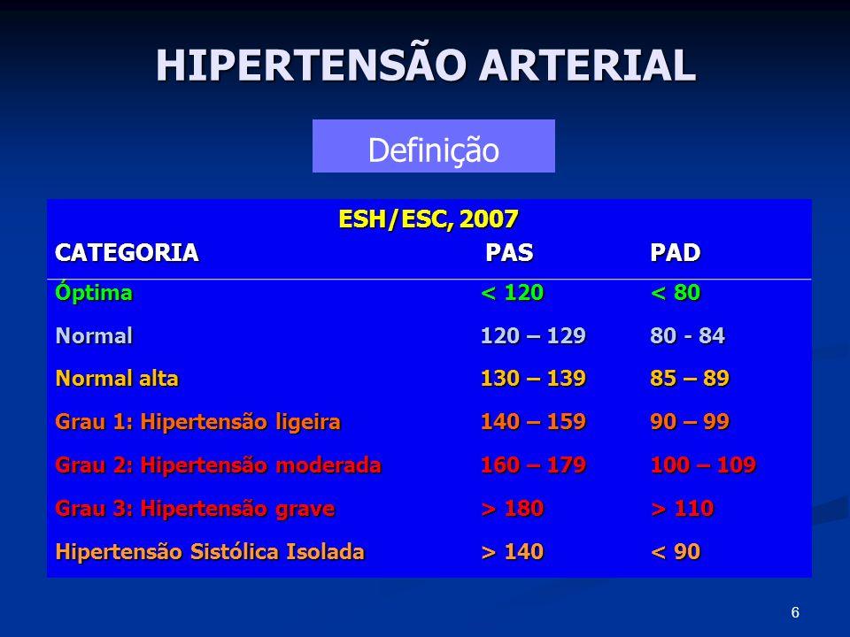 HIPERTENSÃO ARTERIAL ESH/ESC, 2007 CATEGORIA PAS PAD Óptima< 120< 80 Normal120 – 12980 - 84 Normal alta130 – 13985 – 89 Grau 1: Hipertensão ligeira140