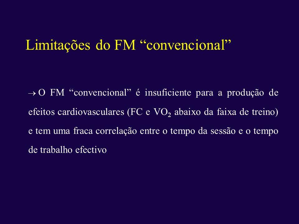 Limitações do FM convencional O FM convencional é insuficiente para a produção de efeitos cardiovasculares (FC e VO 2 abaixo da faixa de treino) e tem