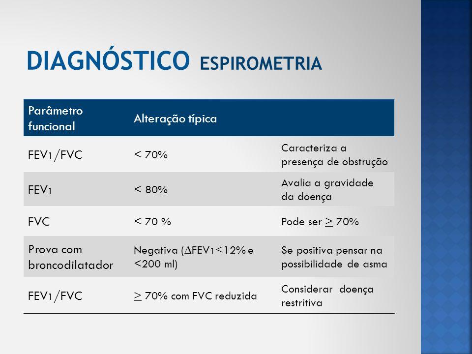 Parâmetro funcional Alteração típica FEV 1 /FVC < 70% Caracteriza a presença de obstrução FEV 1 < 80% Avalia a gravidade da doença FVC < 70 %Pode ser