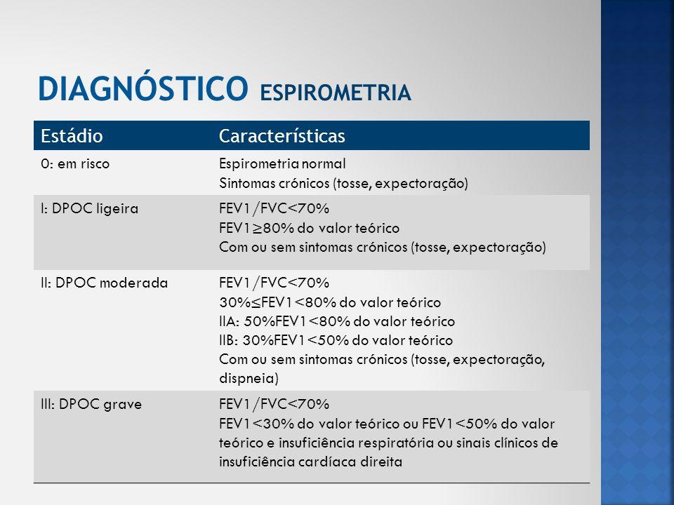 EstádioCaracterísticas 0: em riscoEspirometria normal Sintomas crónicos (tosse, expectoração) I: DPOC ligeiraFEV1/FVC<70% FEV180% do valor teórico Com