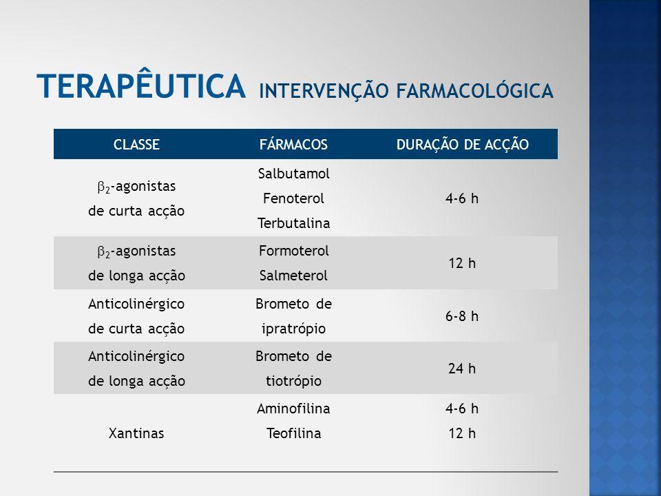 CLASSEFÁRMACOSDURAÇÃO DE ACÇÃO 2 -agonistas de curta acção Salbutamol Fenoterol Terbutalina 4-6 h 2 -agonistas de longa acção Formoterol Salmeterol 12