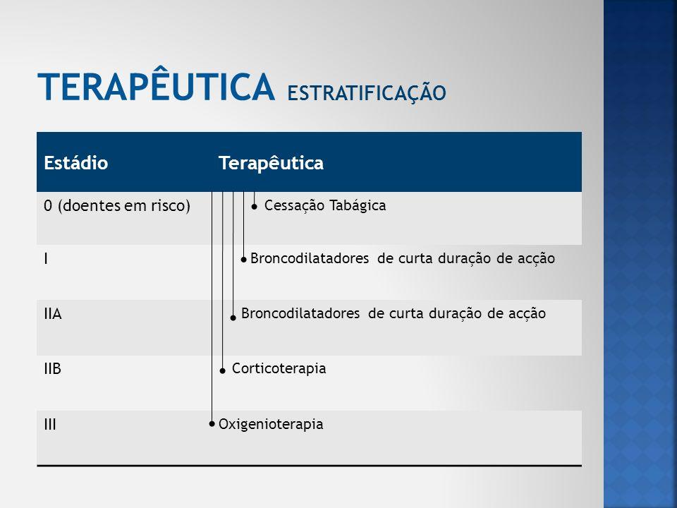 EstádioTerapêutica 0 (doentes em risco) Cessação Tabágica I Broncodilatadores de curta duração de acção IIA Broncodilatadores de curta duração de acçã