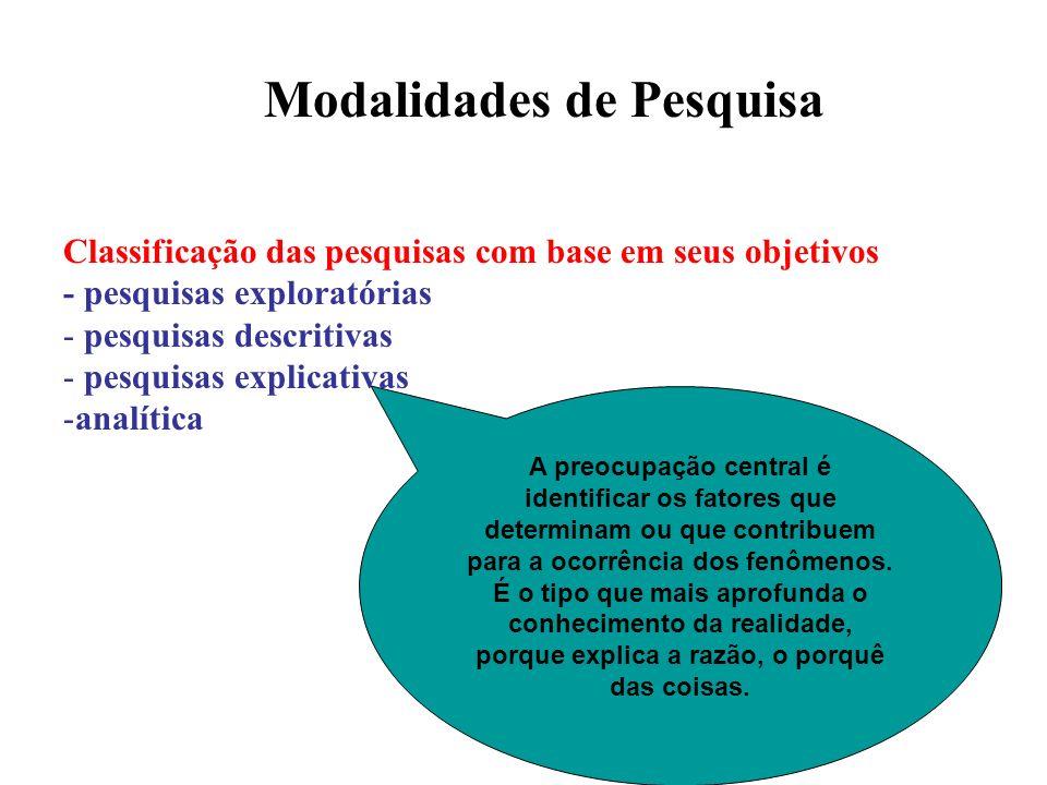 Modalidades de Pesquisa Antonio Carlos Gil (1994) e Antonio Raimundo Santos (1999): Classificação das pesquisas com base em seus objetivos - pesquisas exploratórias - pesquisas descritivas - pesquisas explicativas -analítica Analisa os dados coletados