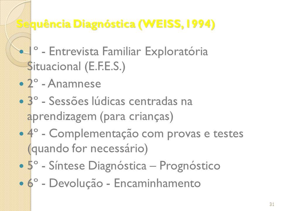 Sequência Diagnóstica (WEISS, 1994) 1º - Entrevista Familiar Exploratória Situacional (E.F.E.S.) 2º - Anamnese 3º - Sessões lúdicas centradas na apren