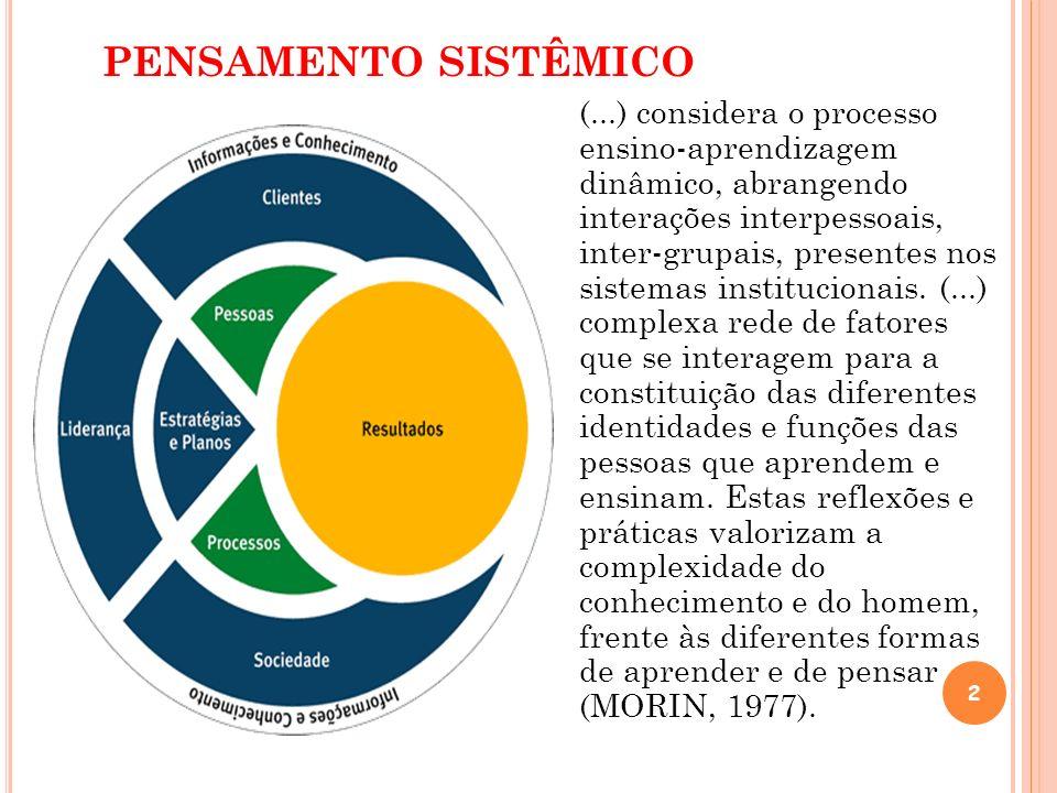 PENSAMENTO SISTÊMICO 2 (...) considera o processo ensino-aprendizagem dinâmico, abrangendo interações interpessoais, inter-grupais, presentes nos sist