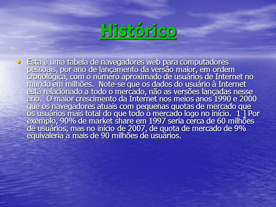 Histórico Esta é uma tabela de navegadores web para computadores pessoais, por ano de lançamento da versão maior, em ordem cronológica, com o número a