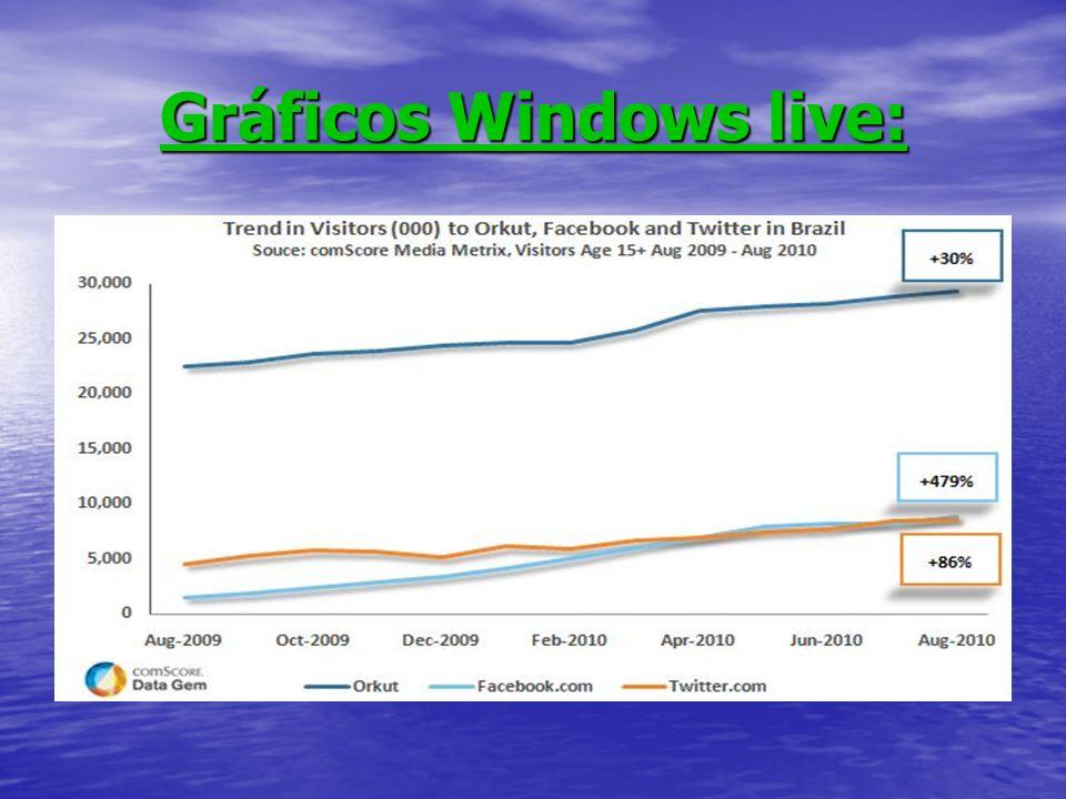 Gráficos Windows live: