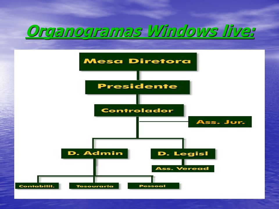 Organogramas Windows live: