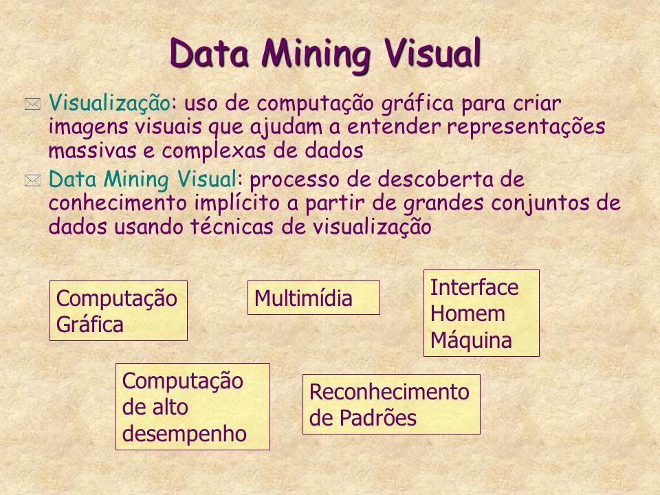 Data Mining Visual * Visualização: uso de computação gráfica para criar imagens visuais que ajudam a entender representações massivas e complexas de d