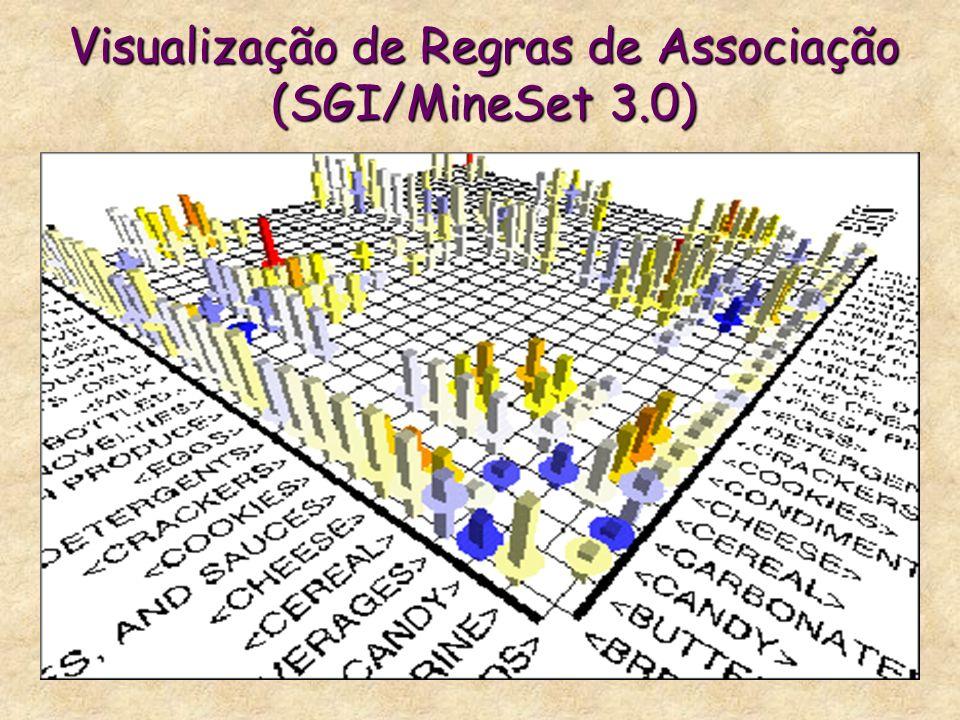Visualização de Regras de Associação (SGI/MineSet 3.0)