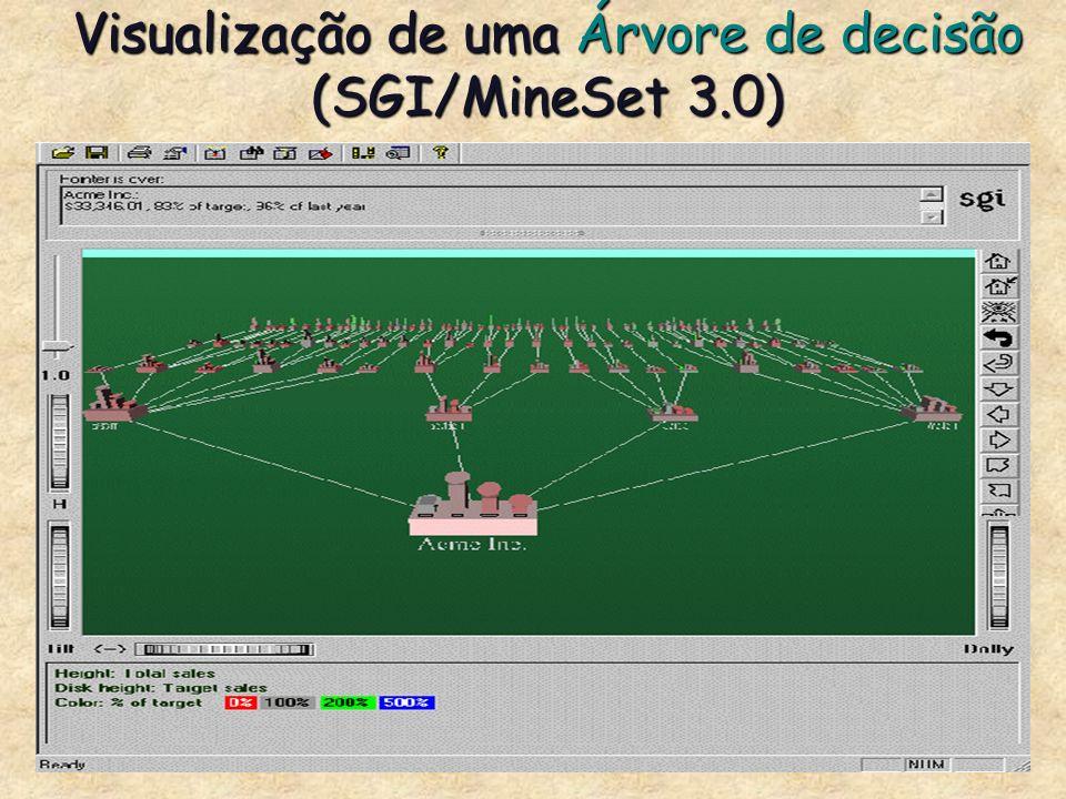 Visualização de uma Árvore de decisão (SGI/MineSet 3.0)