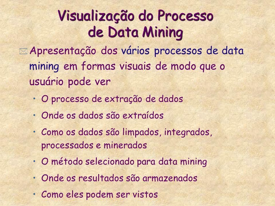 Visualização do Processo de Data Mining * Apresentação dos vários processos de data mining em formas visuais de modo que o usuário pode ver O processo