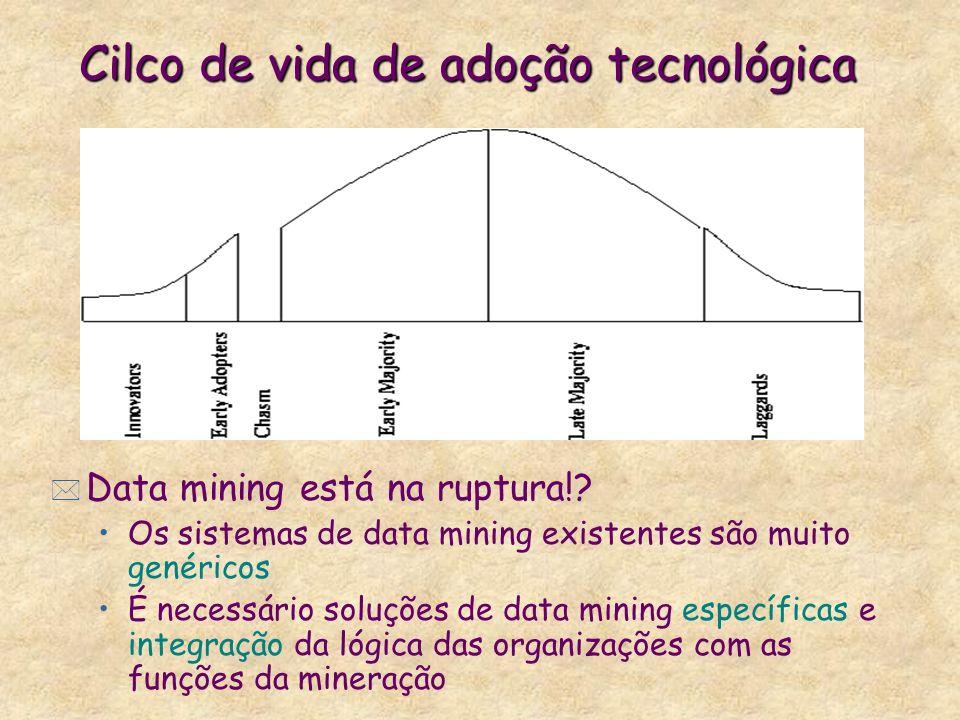 Cilco de vida de adoção tecnológica * Data mining está na ruptura!? Os sistemas de data mining existentes são muito genéricos É necessário soluções de