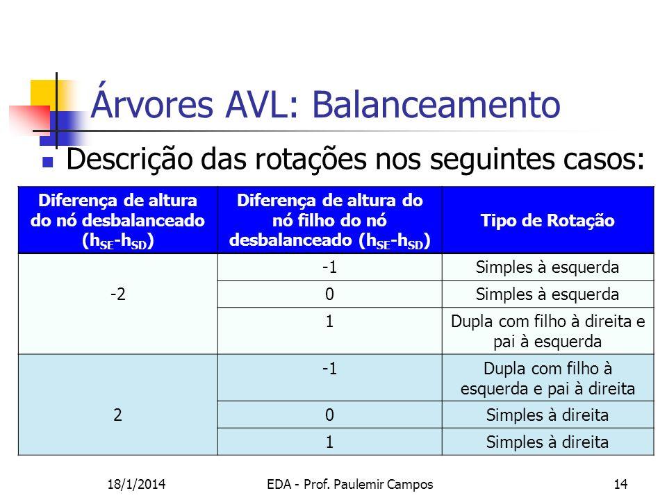 18/1/2014EDA - Prof. Paulemir Campos14 Árvores AVL: Balanceamento Descrição das rotações nos seguintes casos: Diferença de altura do nó desbalanceado