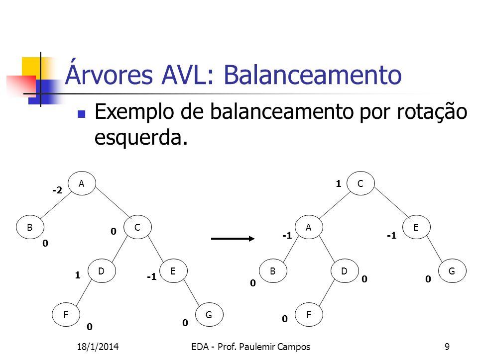 18/1/2014EDA - Prof. Paulemir Campos9 A Árvores AVL: Balanceamento Exemplo de balanceamento por rotação esquerda. B FG C DE C E G F A BD -2 0 0 0 1 0