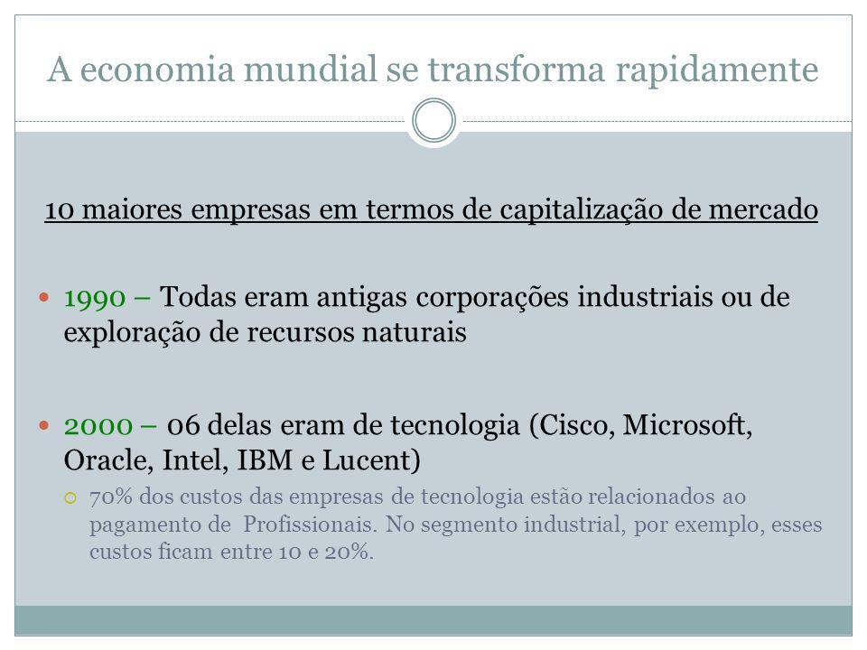 10 maiores empresas em termos de capitalização de mercado 1990 – Todas eram antigas corporações industriais ou de exploração de recursos naturais 2000