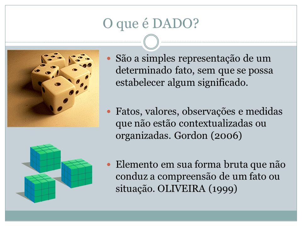 O que é DADO? São a simples representação de um determinado fato, sem que se possa estabelecer algum significado. Fatos, valores, observações e medida