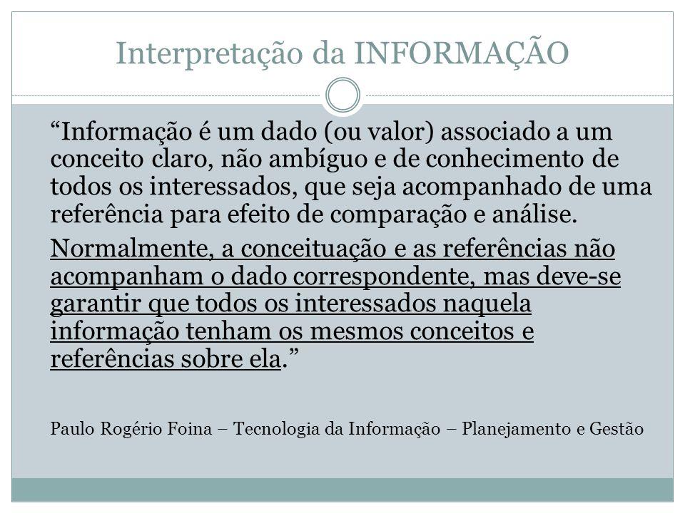 Interpretação da INFORMAÇÃO Informação é um dado (ou valor) associado a um conceito claro, não ambíguo e de conhecimento de todos os interessados, que